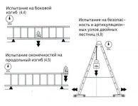 Правила испытания лестниц и стремянок нормативный документ