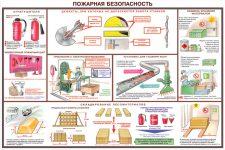 Пожаробезопасность на производстве охрана труда