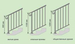 Высота ограждений лестниц в общественных зданиях