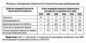 Класс горючести материалов таблица