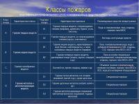 Класс пожара и рекомендуемые средства тушения