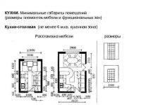 Минимальная площадь кухни СНИП