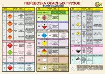 Классы опасных грузов таблица