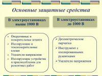 Образец перечень защитных средств в электроустановках до 1000в