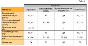 Пенополистирол класс горючести