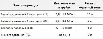 Подземный газопровод высокого давления охранная зона СНИП