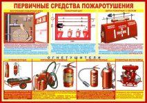 Первичные средства пожаротушения их предназначение и устройство