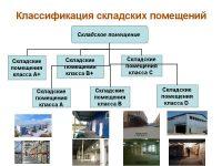 Классификация складских помещений по классам