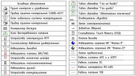 Условные обозначения пожарной сигнализации ГОСТ