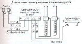 Основная система уравнивания потенциалов ПУЭ