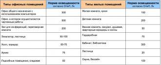 СНиП нормы освещенности производственных помещений