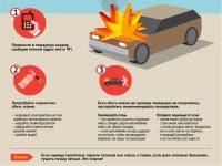 Действия водителя при возгорании автомобиля
