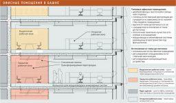 Высота потолков в офисных помещениях нормы
