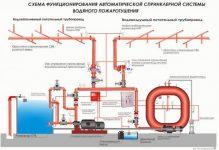 Давление в спринклерной системе пожаротушения