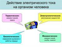Электробезопасность действие электрического тока на организм человека
