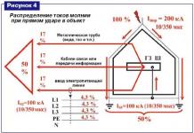 ПУЭ молниезащита зданий и сооружений